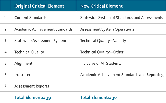 Comparison of Original and New Critical Elements