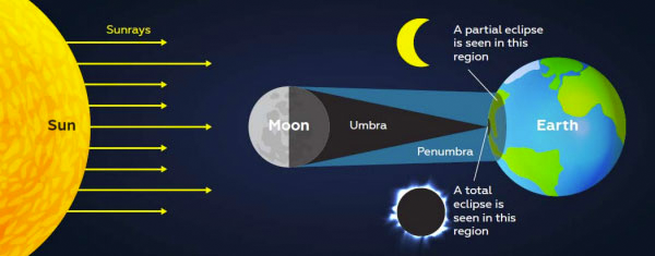science behind solar eclipse.png