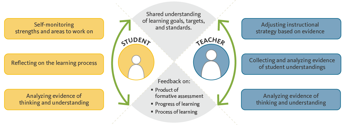 formative_learning_cycle-BLOG-01